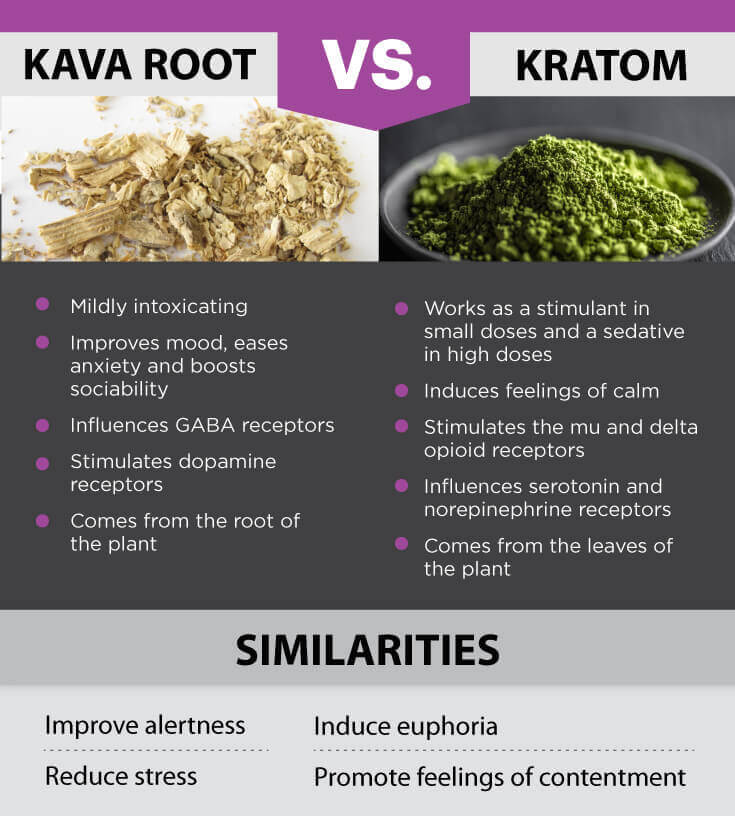 kava for alcohol withdrawal